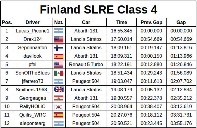 slre finland results 3667b