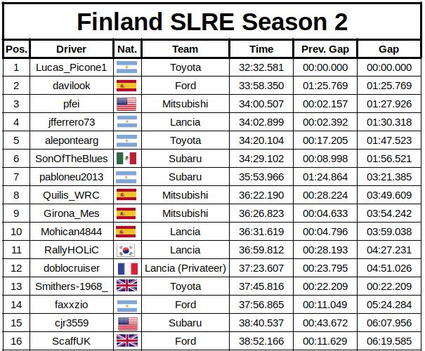 slre finland results 5c1c3